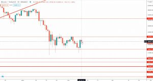 Bitcoin Analyze, first support price, Bitcoin and cryptocurrency prices,